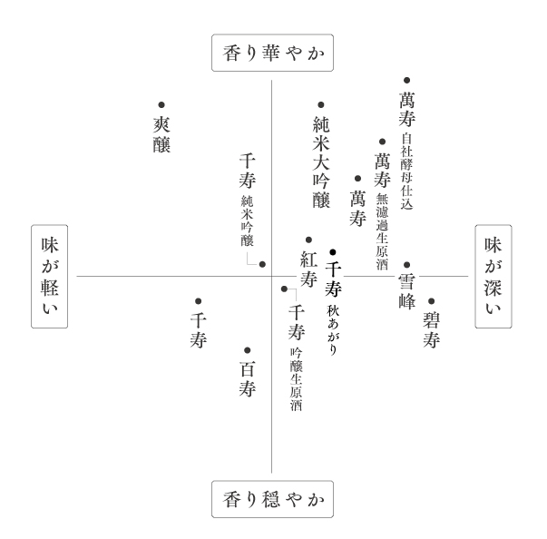 久保田味わいマップ