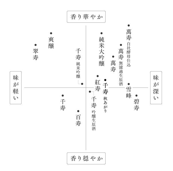 久保田 味わいマップ